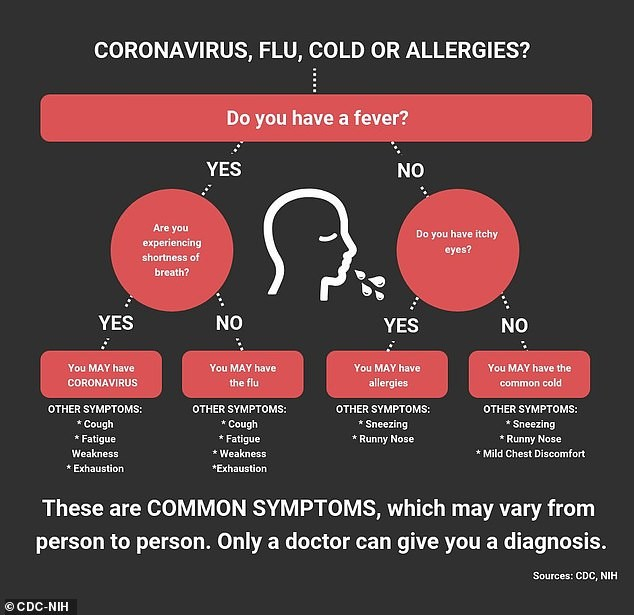 COVID-19 – Precautionary Measures – Know the Symptoms